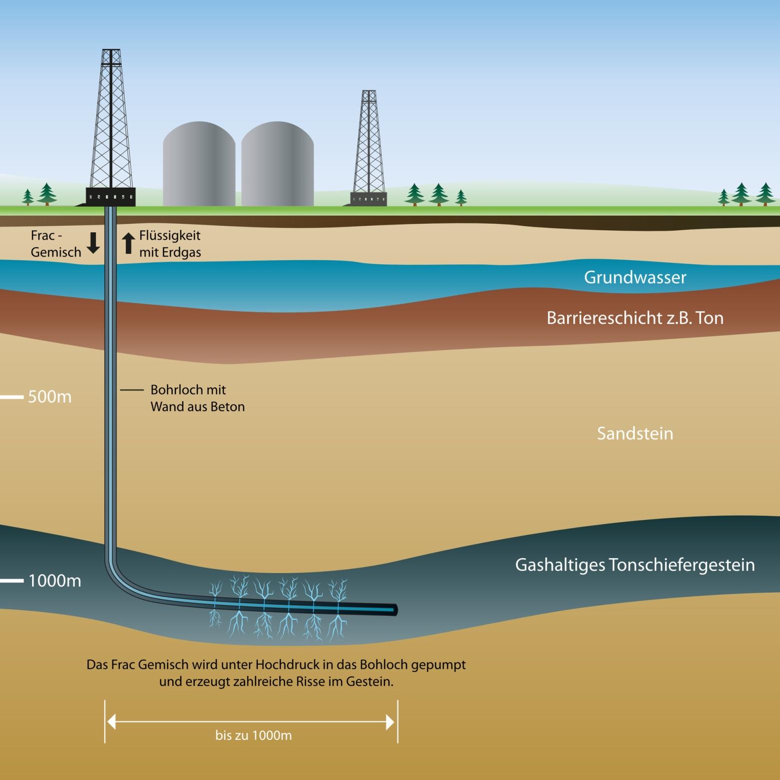 Fracking Quelle: bilderzwerg / Fotolia.com